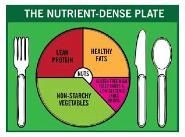 nutrient plan