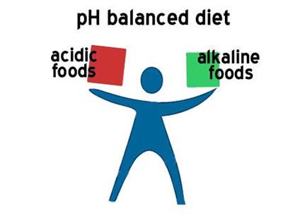 acid-alkalinephdiet